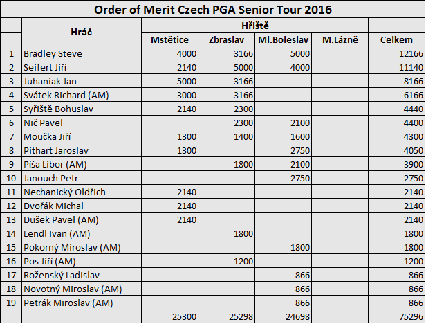 Order of Merit Czech PGA Senior Tour 2016 - 2