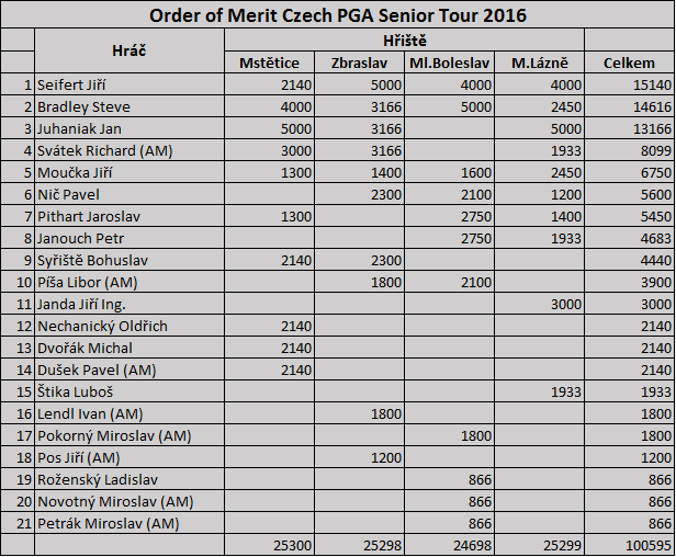 Order of Merit Czech PGA Senior Tour 2016 - 3